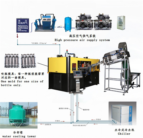 YY4C Blowing Machine