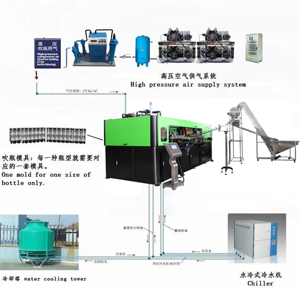 YY9C Blowing Machine