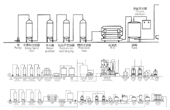 Configuration of Water Treatment System